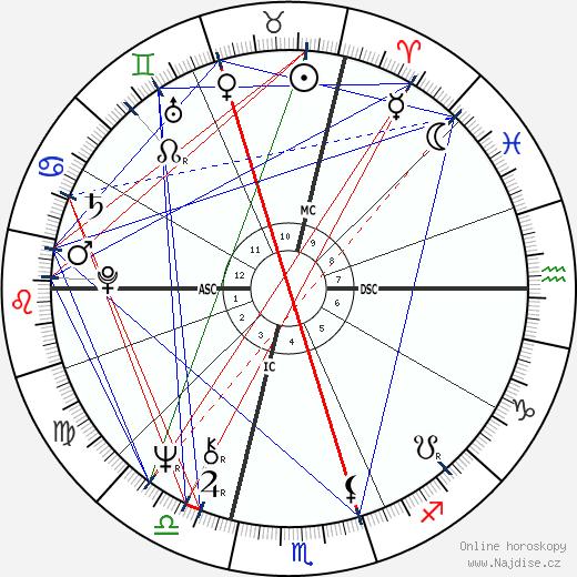 Ginette Reno wikipedie wiki 2019, 2020 horoskop