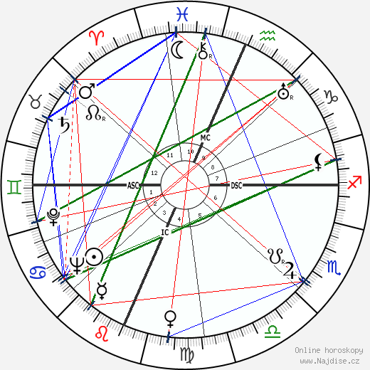 Ginger Rogers wikipedie wiki 2019, 2020 horoskop