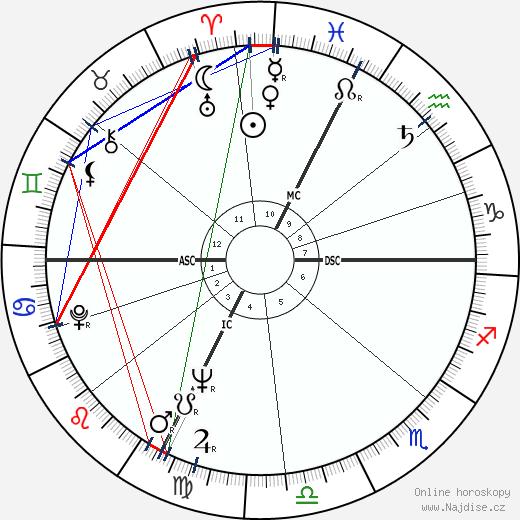 Gino Pivatelli wikipedie wiki 2019, 2020 horoskop