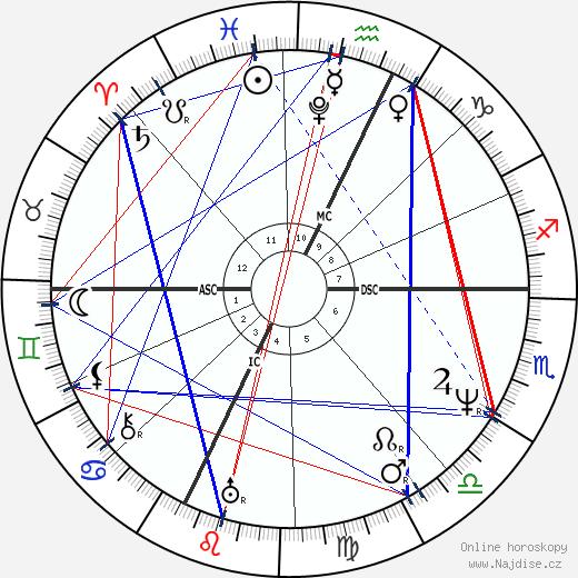 Gioachino Rossini wikipedie wiki 2020, 2021 horoskop