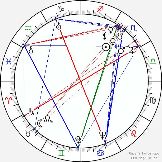 Giorgi Šavgulidze wikipedie wiki 2018, 2019 horoskop