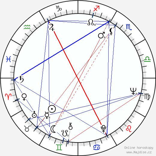 Giorgi Šengelaja wikipedie wiki 2019, 2020 horoskop