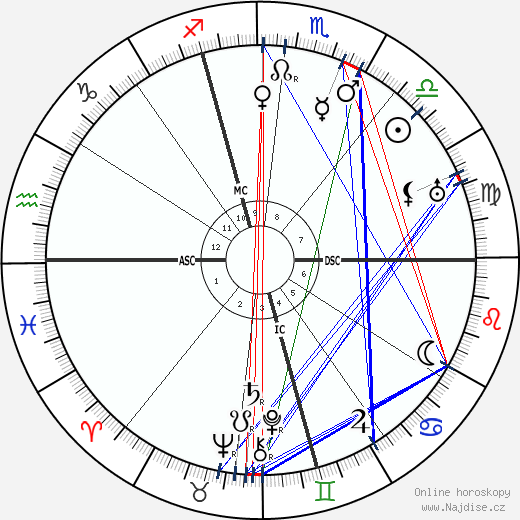 Giorgio Abetti wikipedie wiki 2018, 2019 horoskop