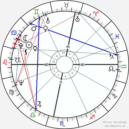 Giorgio Armani wikipedie wiki 2018, 2019 horoskop