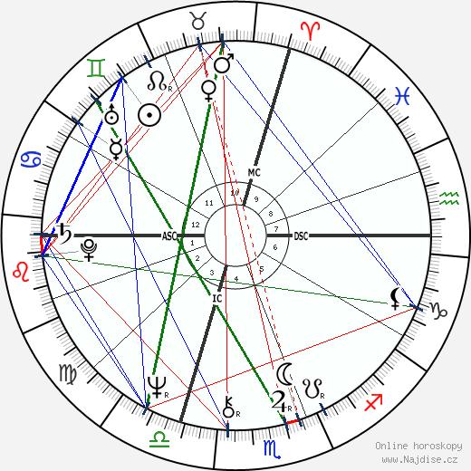 Giorgio Cagnotto wikipedie wiki 2019, 2020 horoskop