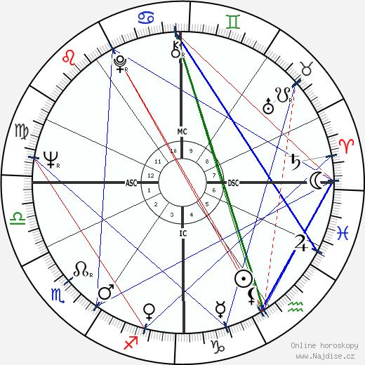Giorgio Gaber wikipedie wiki 2018, 2019 horoskop