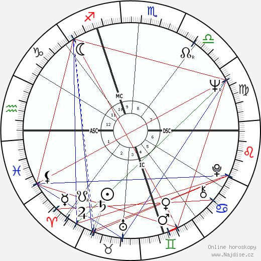 Giorgio Moroder wikipedie wiki 2017, 2018 horoskop