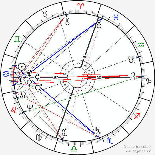 Giorgio Napolitano wikipedie wiki 2019, 2020 horoskop