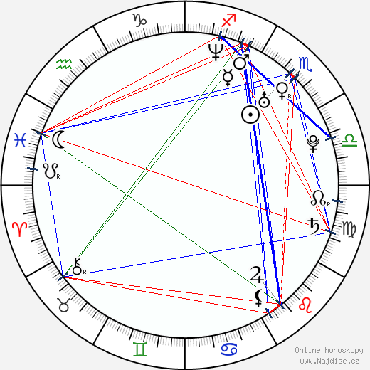 Giorgos Xristou wikipedie wiki 2018, 2019 horoskop