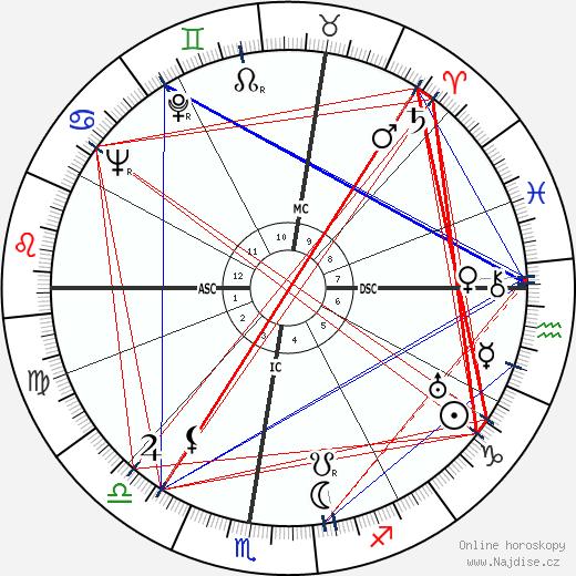 Giovanni Battistoni wikipedie wiki 2019, 2020 horoskop
