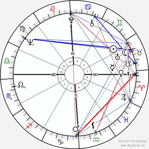 Giovanni Falcone wikipedie wiki 2019, 2020 horoskop