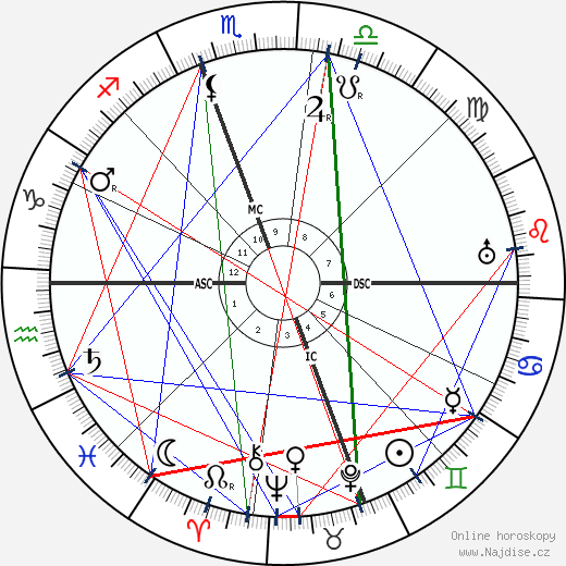 Giovanni Gentile wikipedie wiki 2019, 2020 horoskop