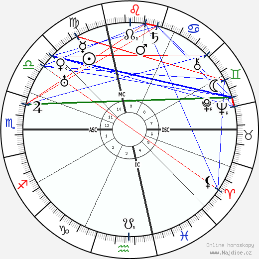 Giovanni Gronchi wikipedie wiki 2019, 2020 horoskop