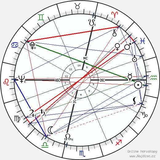 Giovanni Martin wikipedie wiki 2017, 2018 horoskop