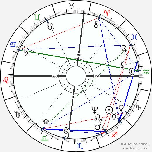 Giovanni Ribisi wikipedie wiki 2019, 2020 horoskop