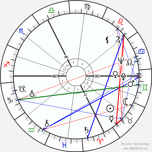 Giovannino Guareschi wikipedie wiki 2018, 2019 horoskop
