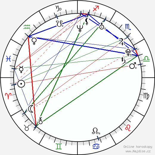 Gipsy - Radoslav Banga wikipedie wiki 2020, 2021 horoskop