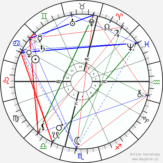 Gisela Habsbursko-Lotrinská wikipedie wiki 2017, 2018 horoskop