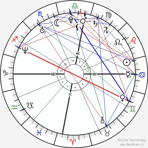 Gisele Bündchen wikipedie wiki 2018, 2019 horoskop