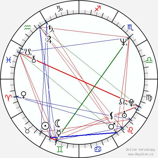 Giselle Fernandez wikipedie wiki 2020, 2021 horoskop