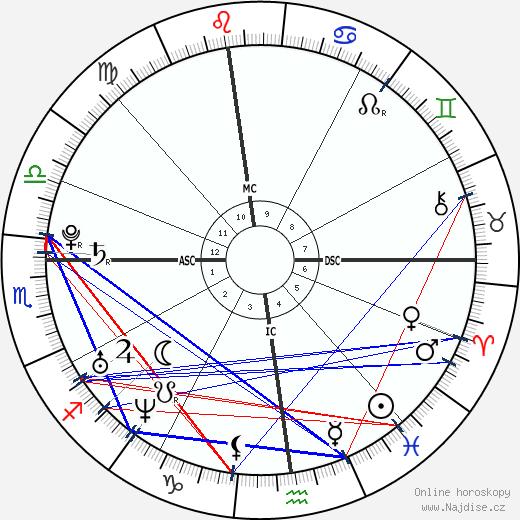 Giulia Quintavalle wikipedie wiki 2018, 2019 horoskop