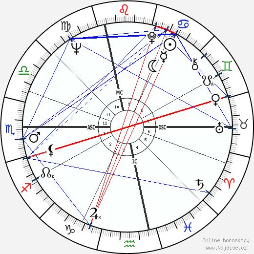 Giuliana Benetton wikipedie wiki 2018, 2019 horoskop