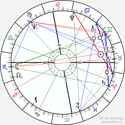 Giuliano Amato wikipedie wiki 2019, 2020 horoskop