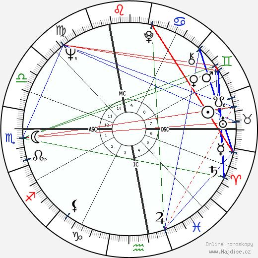 Giuliano Amato wikipedie wiki 2018, 2019 horoskop