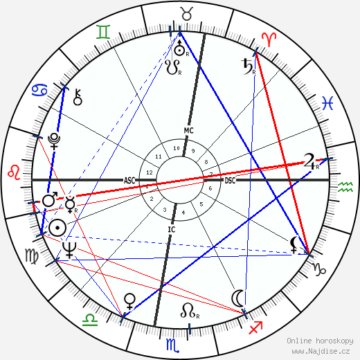 Giuliano Gemma wikipedie wiki 2017, 2018 horoskop