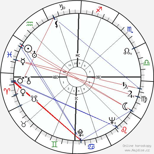 Giulietta Masina wikipedie wiki 2018, 2019 horoskop