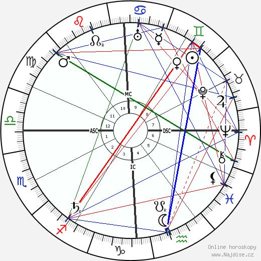 Giulio Douhet wikipedie wiki 2018, 2019 horoskop