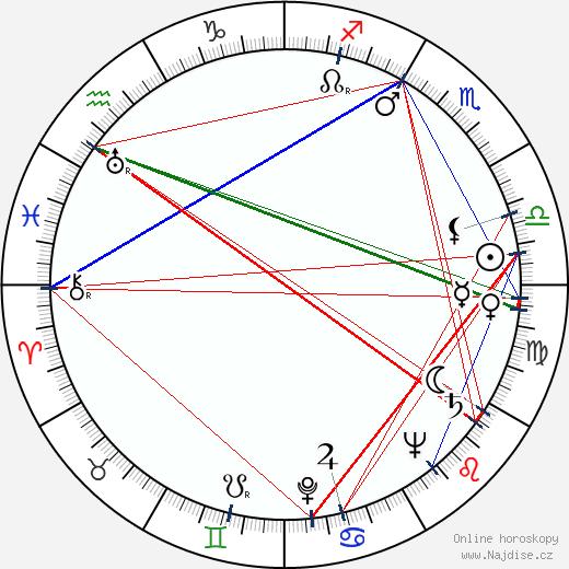 Giulio Macchi wikipedie wiki 2017, 2018 horoskop