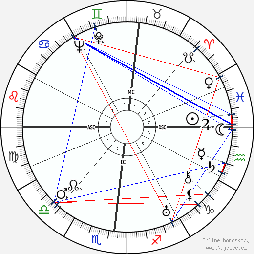 Giulio Natta wikipedie wiki 2018, 2019 horoskop