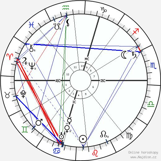 Giuseppe Pellizza da Volpedo wikipedie wiki 2019, 2020 horoskop