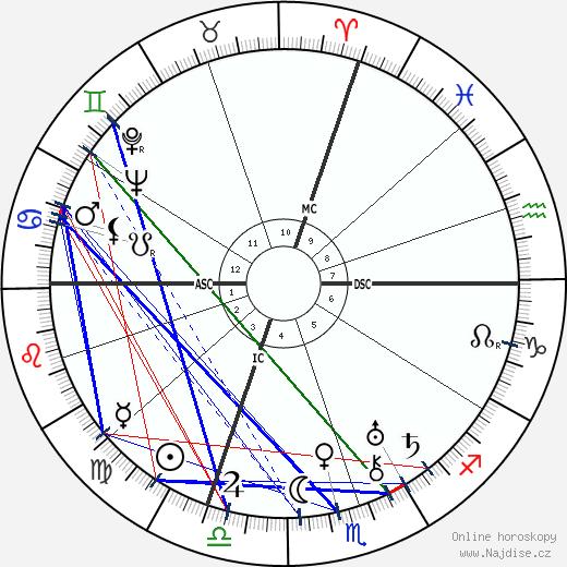 Giuseppe Saragat wikipedie wiki 2020, 2021 horoskop