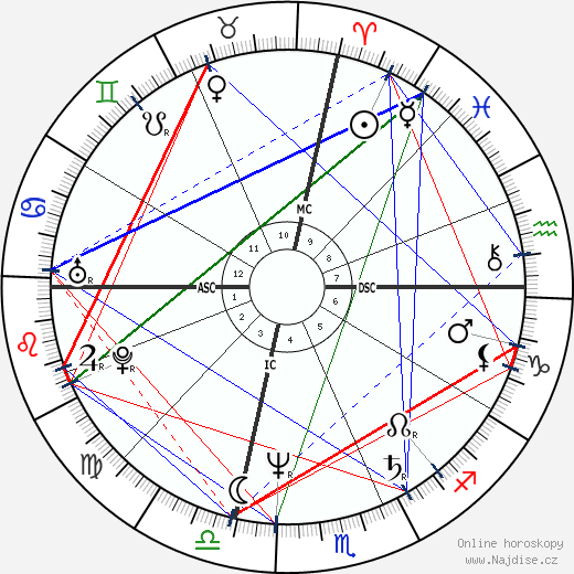 Giuseppe Tornatore wikipedie wiki 2020, 2021 horoskop