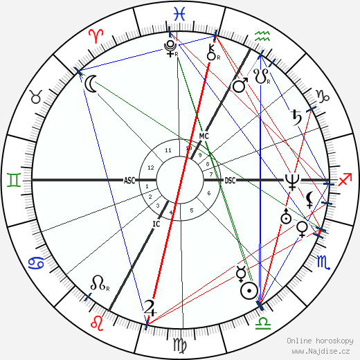 Giuseppe Verdi wikipedie wiki 2019, 2020 horoskop