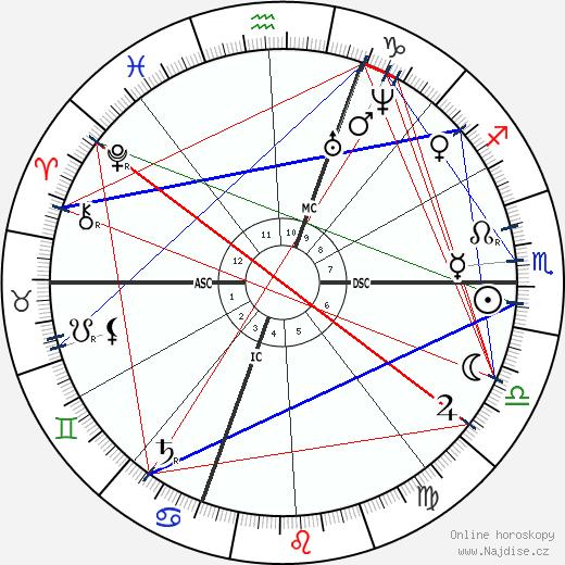 Giuseppe Zanardelli wikipedie wiki 2017, 2018 horoskop