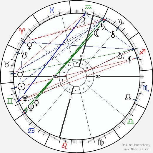 Gladis Monroe wikipedie wiki 2018, 2019 horoskop