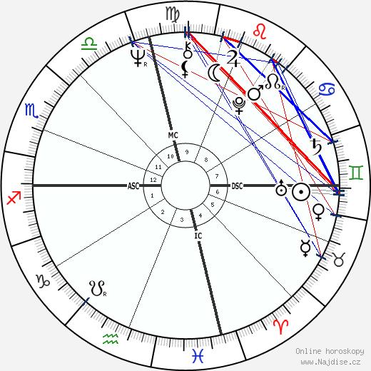Gladys Knight wikipedie wiki 2017, 2018 horoskop