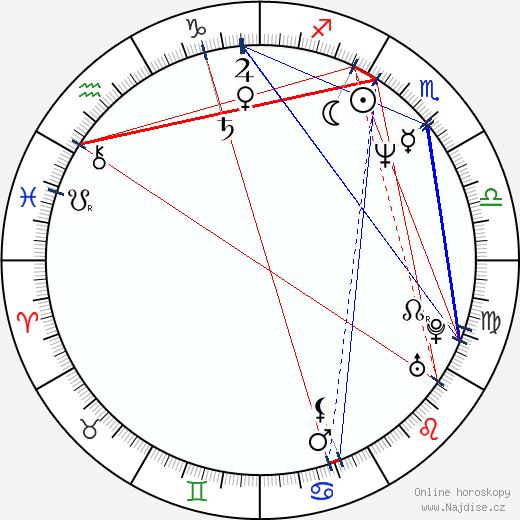 Gledys Ibarra wikipedie wiki 2018, 2019 horoskop