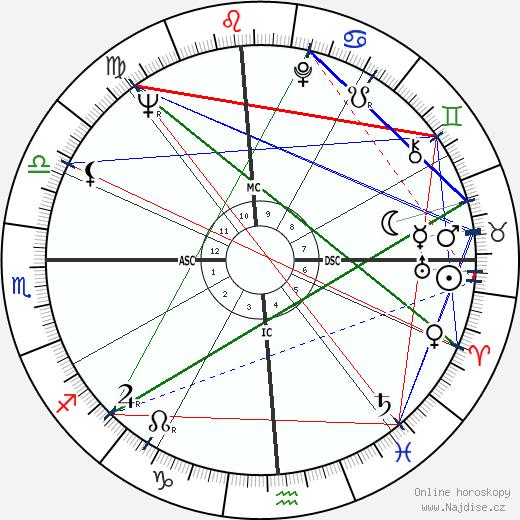 Glen Campbell wikipedie wiki 2019, 2020 horoskop