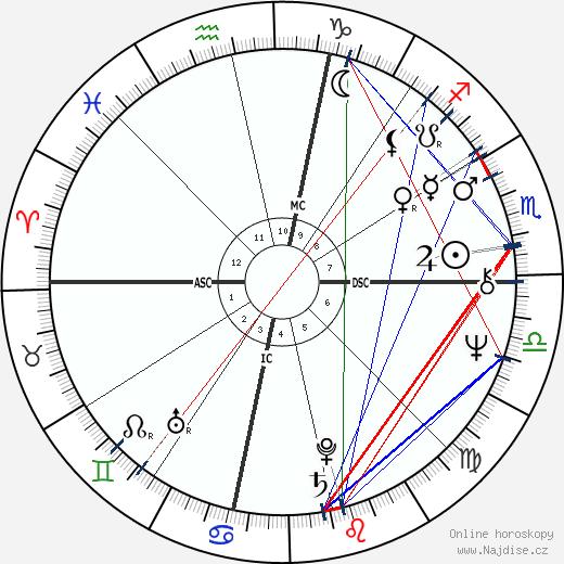 Glen Combs wikipedie wiki 2018, 2019 horoskop