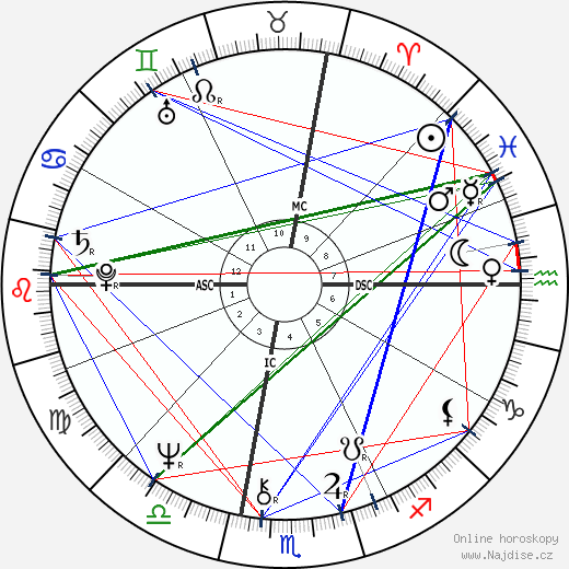 Glenn Close wikipedie wiki 2018, 2019 horoskop