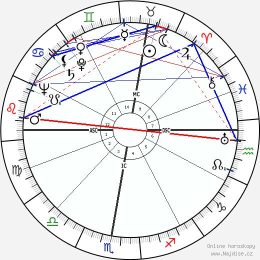 Glenn Ford wikipedie wiki 2020, 2021 horoskop