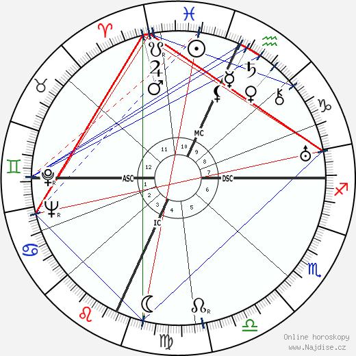 Glenn Miller wikipedie wiki 2018, 2019 horoskop