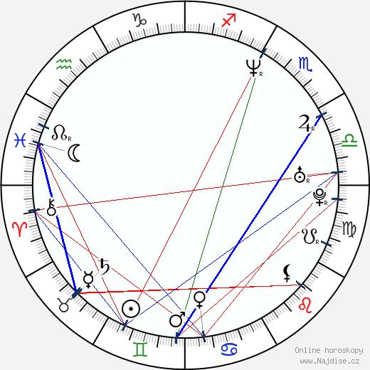 Glenn Quinn wikipedie wiki 2019, 2020 horoskop