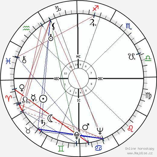 Glenn Seaborg wikipedie wiki 2018, 2019 horoskop