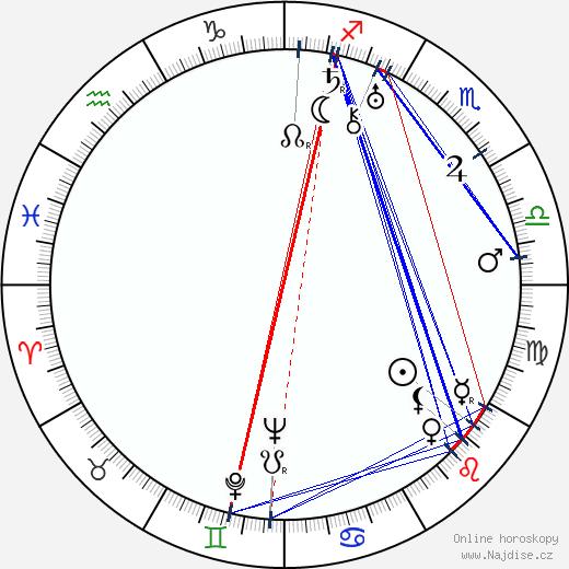 Glenn Strange wikipedie wiki 2019, 2020 horoskop
