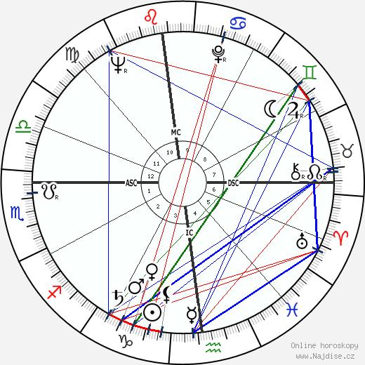 Glenn Yarbrough wikipedie wiki 2017, 2018 horoskop